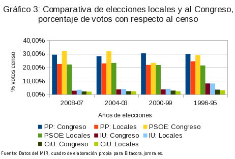 comparativa electoral
