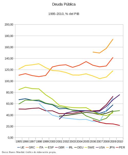Evolución de la Deuda en relación al PIB