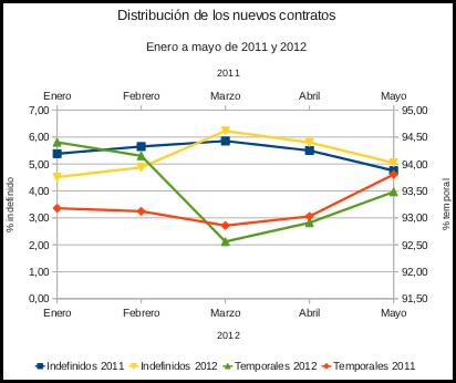 gráfica de nuevos contratos indefinidos - temporales