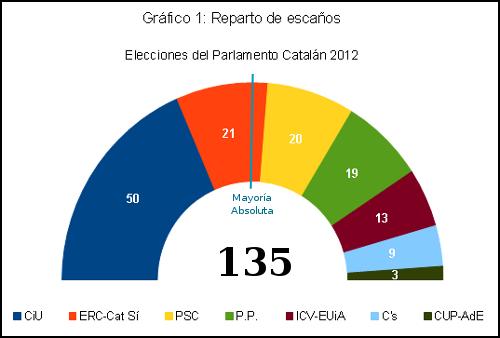 Reparto de Escaños Elecciones catalanas 2012
