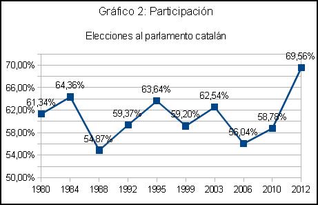 Participación 1980 -2012 en las elecciones catalanas