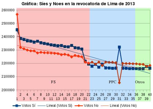 Síes y noes en Lima