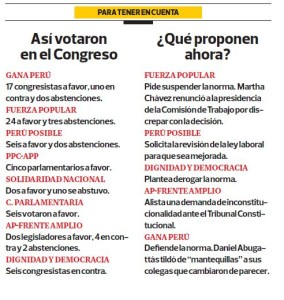 El Comercio - Cambio de votos