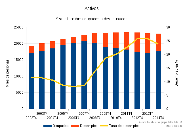 mercado de trabajo 2002-2014