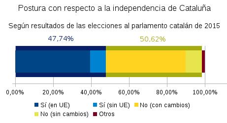 pro-contra-independencia
