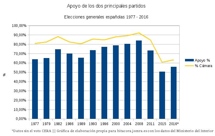 espana-bipartidismo1977-2016