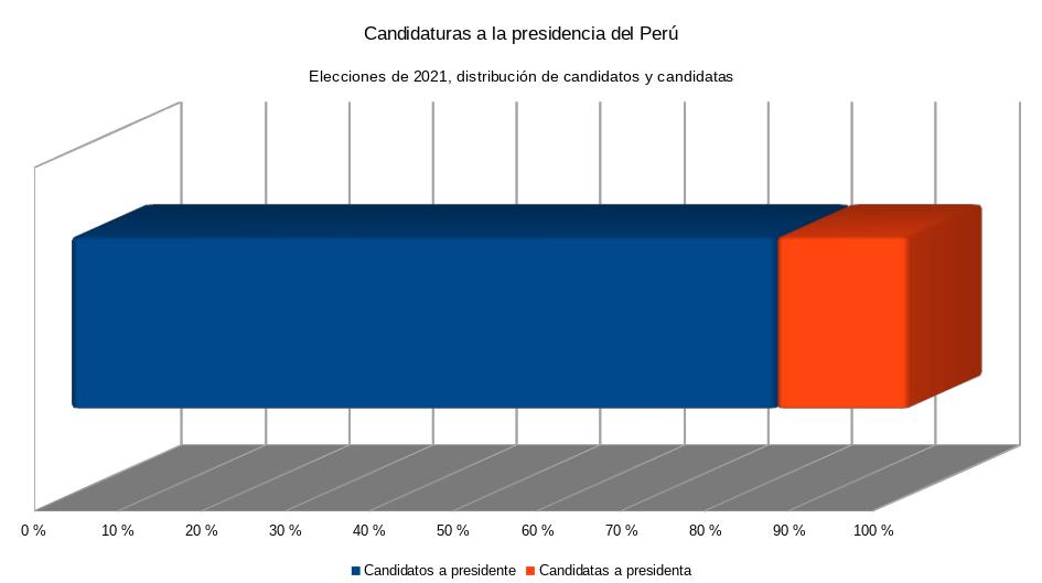Distribución hombre-mujer de candidaturas a la presidencia del Perú (2021)