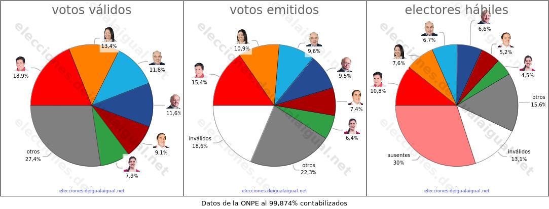 ganadores I vuelta Perú